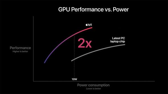 M1 GPU
