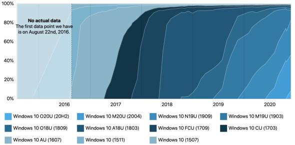 Windows 10のバージョン別シェア