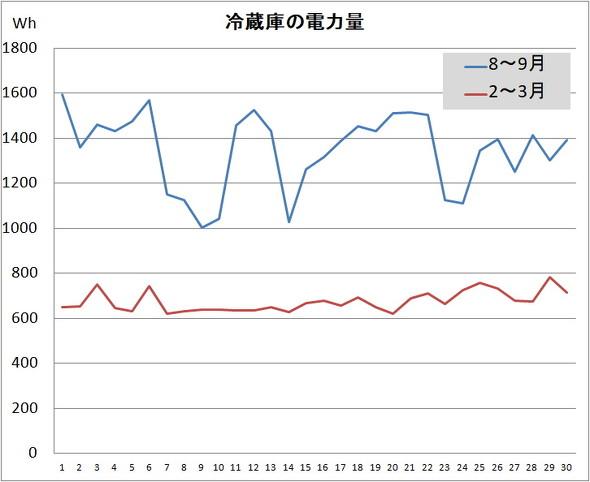 消費電力の差