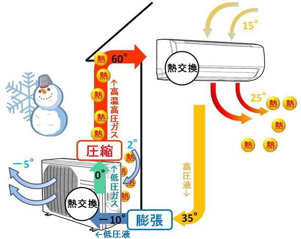 暖房時の熱交換