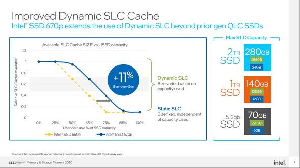DSCの改良