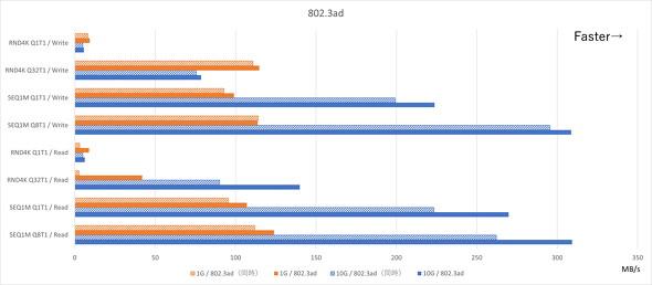 802.3ad