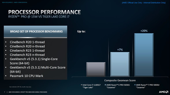 純粋CPUテスト