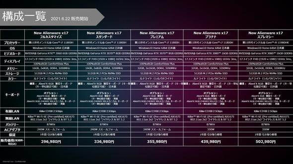 直販サイトで用意されるAlienware x17の構成は5種類。ここからカスタマイズを行うことも可能だ