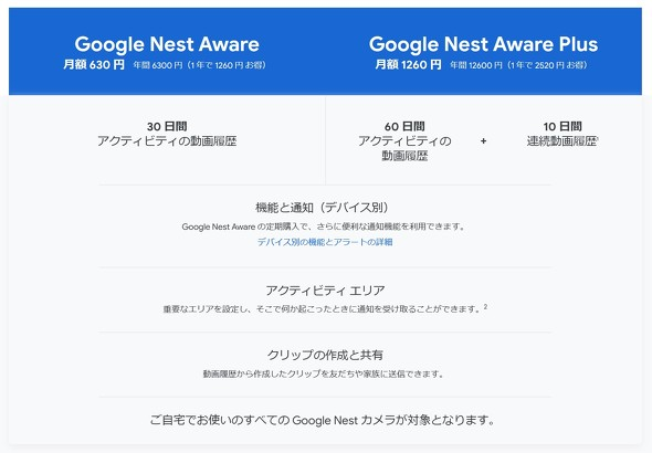 Google Nest Cam