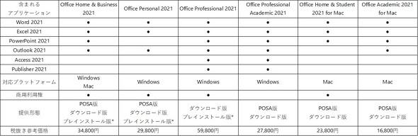 Office 2021の統合製品