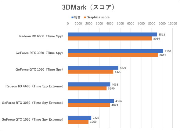 3DMark(Time Spyシリーズ)のテスト結果