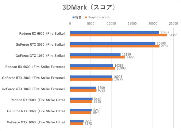 3DMark(Fire Strikeシリーズ)のテスト結果