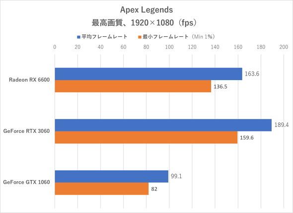 Apex Legends(フルHD)のフレームレート