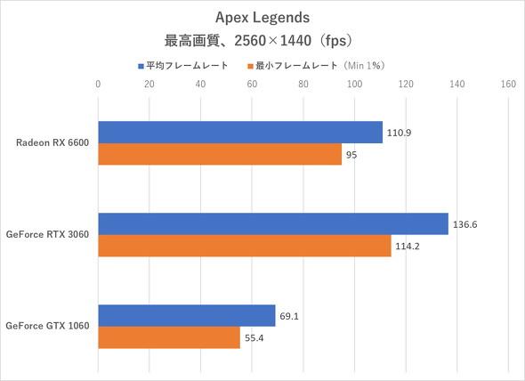 Apex Legends(WQHD)のフレームレート