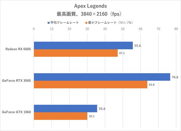 Apex Legends(4K)のフレームレート