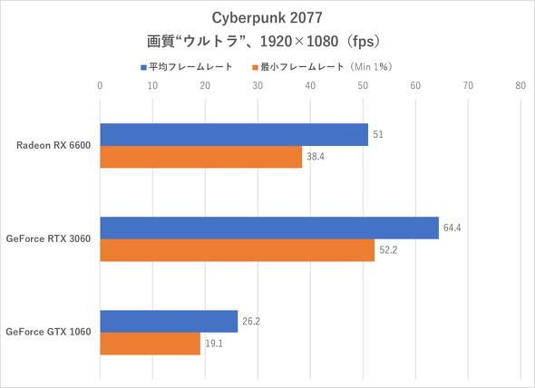 Cyberpunk 2077(フルHD)のフレームレート