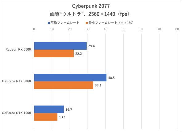 Cyberpunk 2077(WQHD)のフレームレート