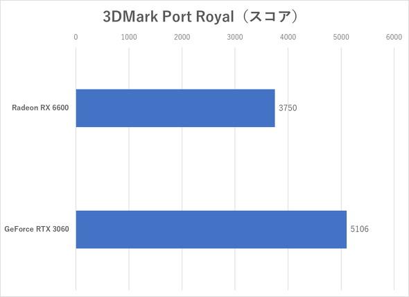 3DMark(Port Royal)のスコア