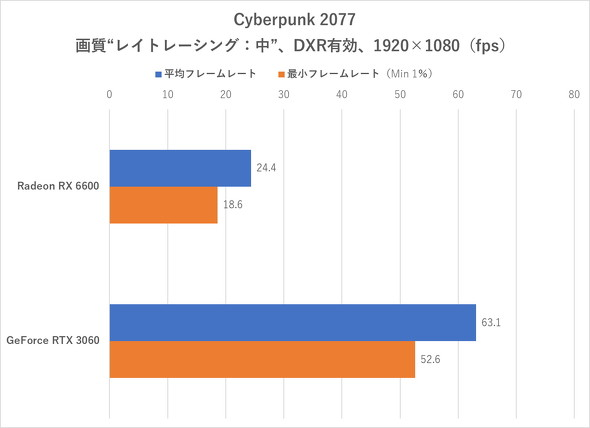 Cyberpunk 2077(フルHD/DXR有効)のフレームレート