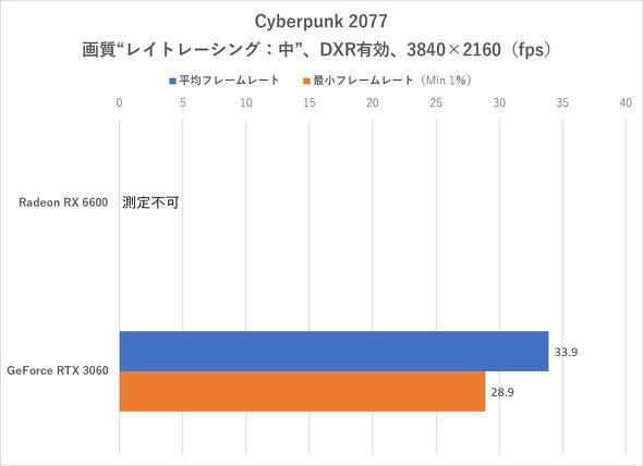 Cyberpunk 2077(4K/DXR有効)のフレームレート