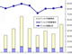 携帯出荷台数、5カ月ぶりの300万台超え——JEITA 11月携帯出荷台数