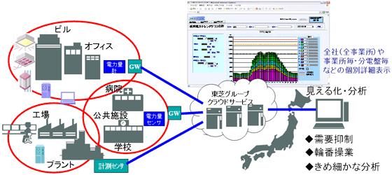 「使用電力見える化クラウドサービス」の概念図