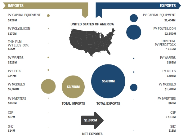 米国における太陽電池関連の輸出入