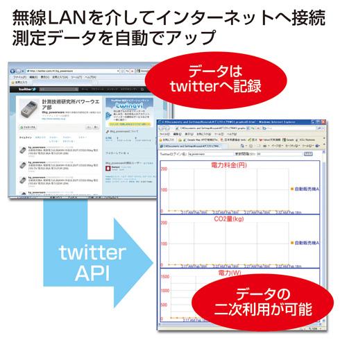 使用電力などの情報を無線LANを介して、Twitterに自動投稿
