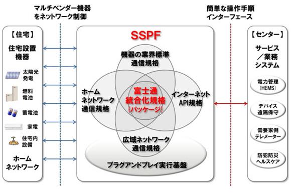 SSPF V01