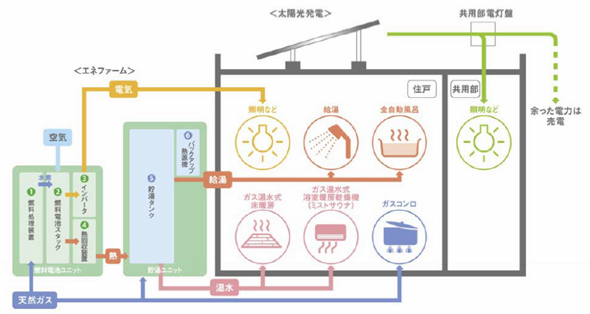 Enefarm and PV