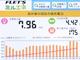 導入時の負担は1000円、家電機器ごとの消費電力量も計測できるHEMS