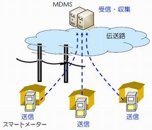 図3 スマートメーターによる電力使用データの自動収集