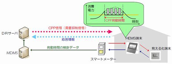 図4 HEMSとの連携によるデマンドレスポンス