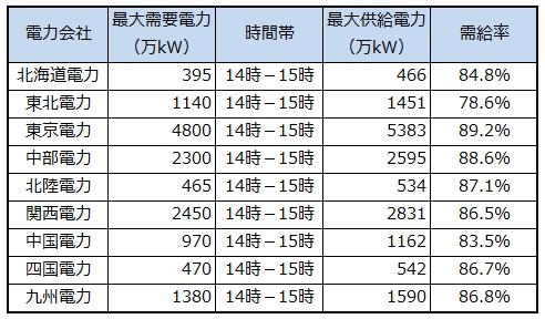 7月17日の電力需給予測