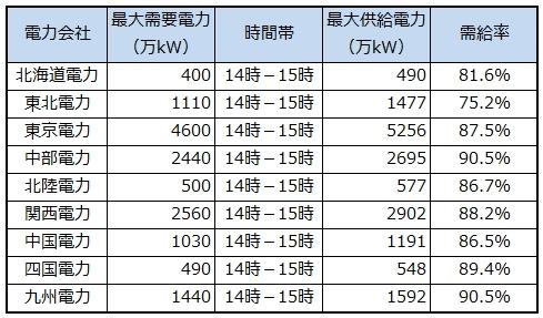7月18日の電力需給予測