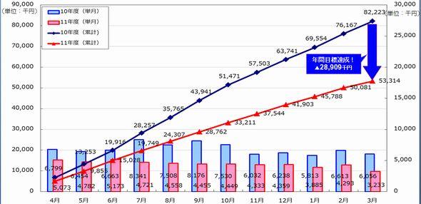 図2 2010年度と2011年度の毎月の電気料金