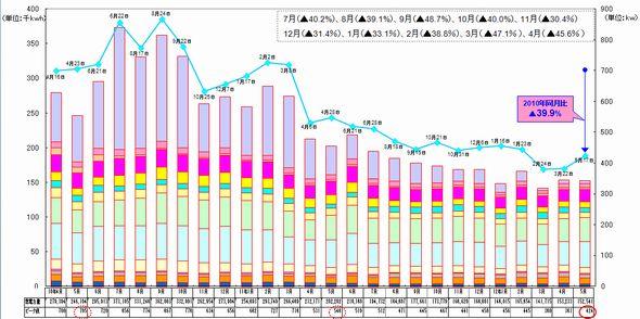 図1 月別の電力使用量とピーク電力をフロア別に見える化