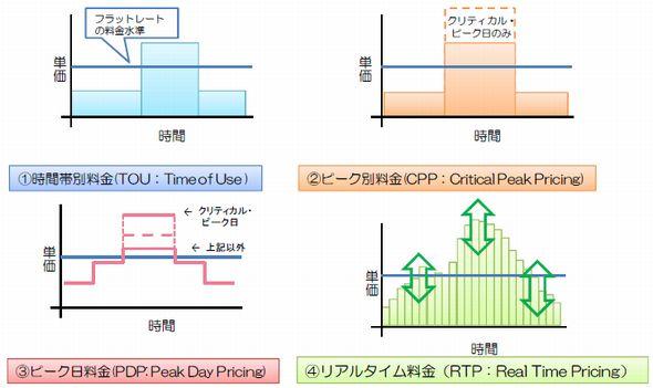 図1 電力の需給状況に応じたデマンドレスポンス型の料金体系の例