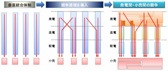 図3 送配電ネットワークを開放することによる発電と小売の競争促進