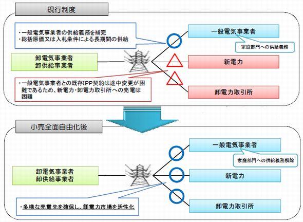 図2 電力の卸売に関する規制を撤廃した場合の供給関係