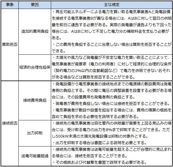 図1 再生可能エネルギーの買取拒否と接続拒否に関する主な規定