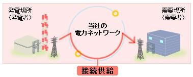 図2 電力会社が送配電ネットワークを他社に提供する「接続供給」