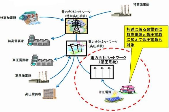 図3 新電力などが電力会社の送配電ネットワークを使って電力を売買できる対象