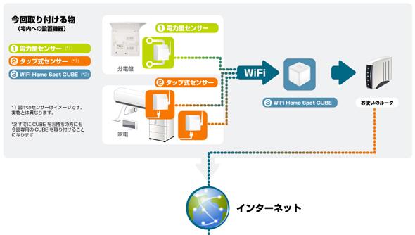 KDDI_Sumitomo_Ecobito_1.jpg