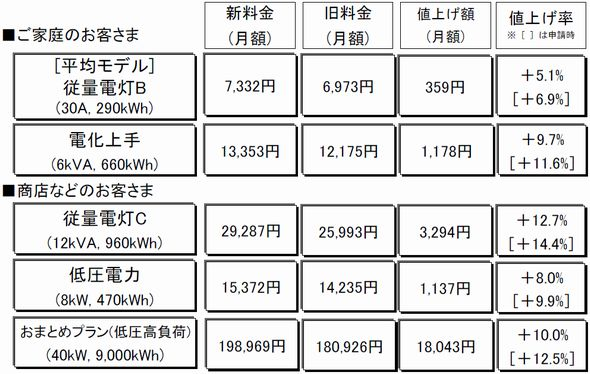 東京電力 電気料金