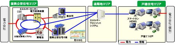 Sendai_Eco_Model_Town.jpg