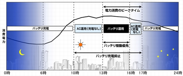 peakshift_fujitsu.jpg
