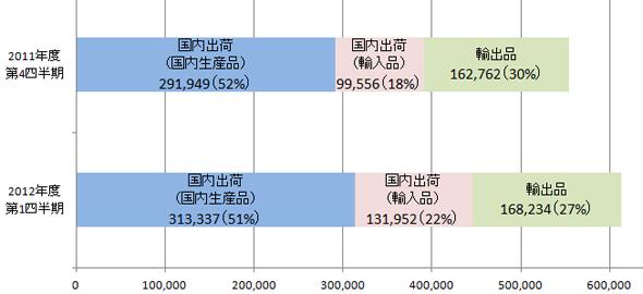 2012_1Q_PV_Shipments_1.jpg
