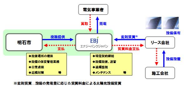 Akashi_City_Solar_Ecowave.jpg