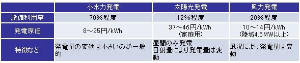 suiryoku_kouritsu_moe.jpg