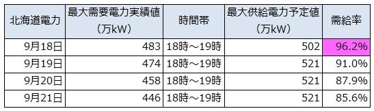 Hokkaido_Tohoku_Electricity_Demands_1.jpg