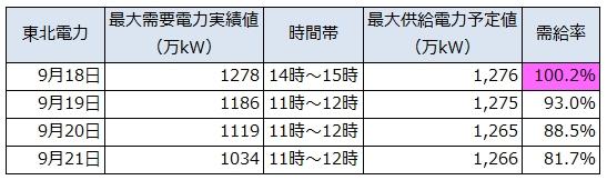 Hokkaido_Tohoku_Electricity_Demands_2.jpg