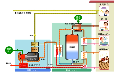 Honda_Gas_Engine_CoGeneration_2.jpg