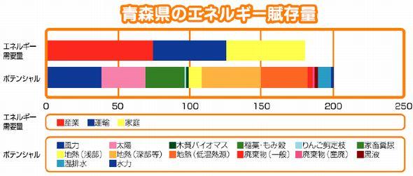 potential_aomori.jpg